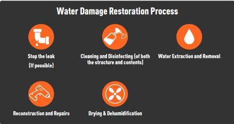Restoring your Home After Water Damage
